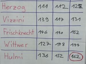 Das Resultat der Schussmessanlage bei den Stars - Hulmi gewinnt!